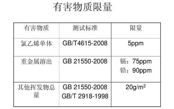氯乙烯单体含量测试标准GB21550