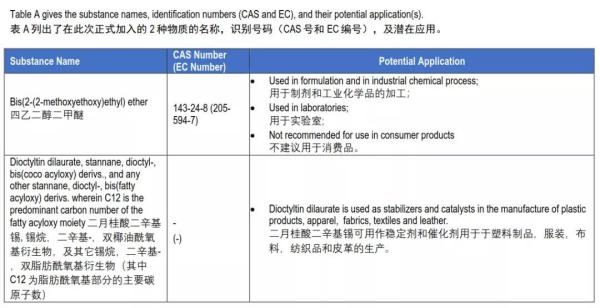 REACH检测SVHC清单第24批发布共211项